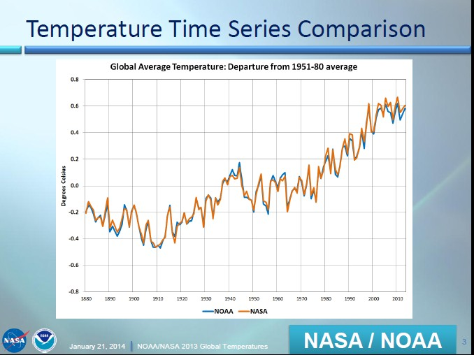 global-average-temperature