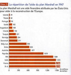 Répartition aide Marshall