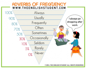 chart frequency adverbs