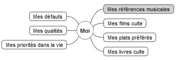 moi-mind-map