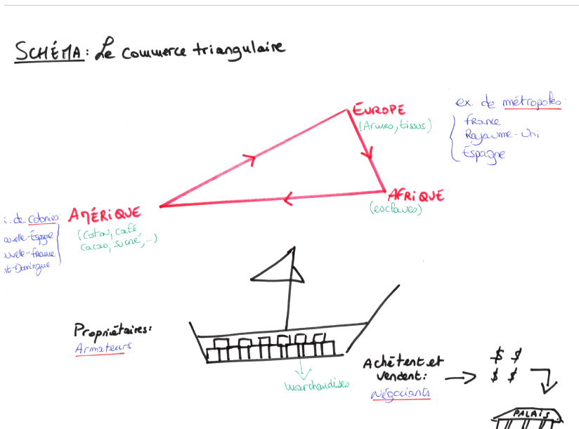 schéma commerce triangulaire