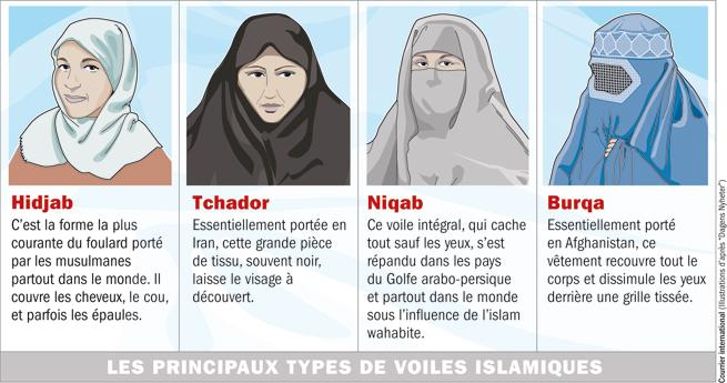source : Courrier international (http://www.courrierinternational.com/article/2010/04/29/principaux-types-de-voiles-islamiques)