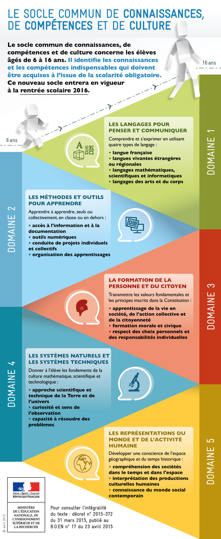 source: education.gouv.fr