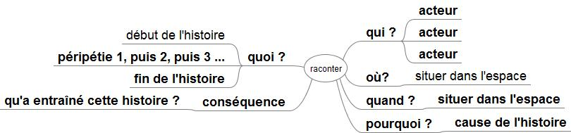 carte mentale raconter