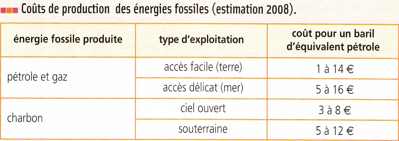 Energies Renouvelables Et 233 Nergies Fossiles Svt Coll 232 Ge