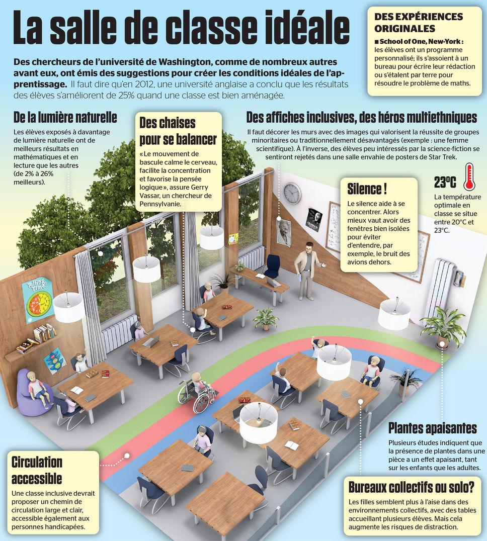 salle-de-classe-ideale