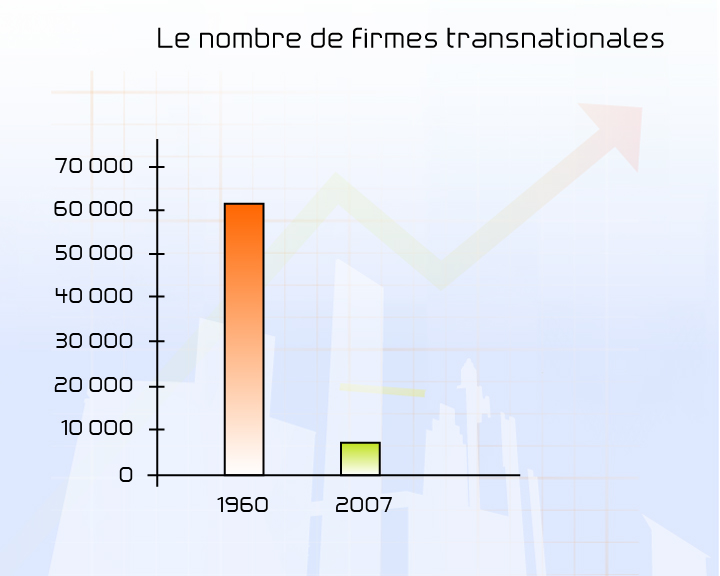 firmes transnationales