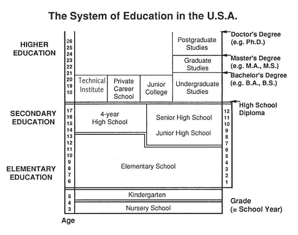 the american school system essay Education is a fundamental  schools and universities also 'sell' school places  and a social acceptance of corruption through a corrupted education system.