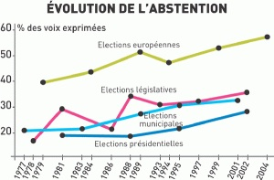 abstention-en-France-V°-république-300x197