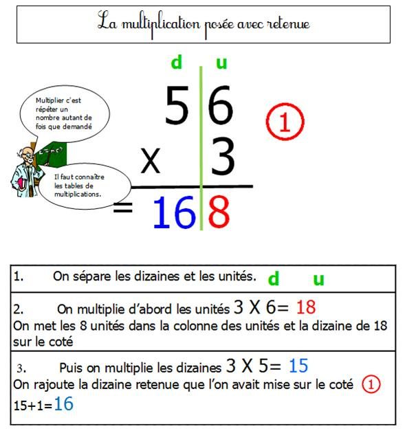 Comment apprendre la multiplication en ce1 for Apprendre table multiplication facilement