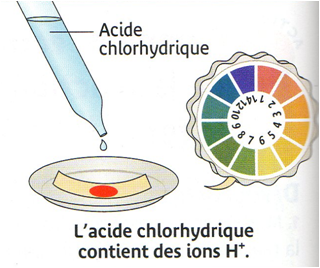 Mesure du pH de l'acide chlorhydrique