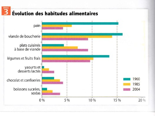 http://lewebpedagogique.com/svt3ic/files/2012/12/evolution-des-habitudes-alimen.jpg