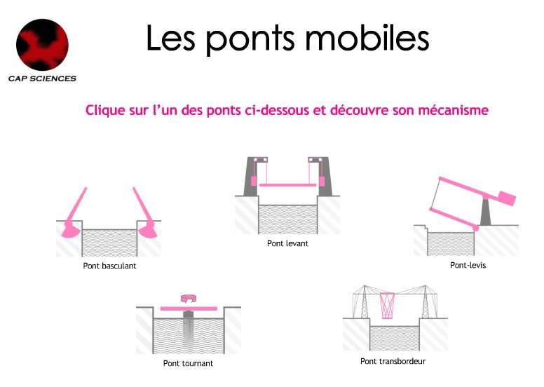 technologie ponts 5ème